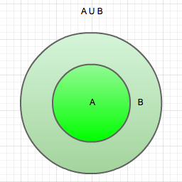 If a is the subset of b show that a union b is equal to buse venn a must be proper subset of b ccuart Gallery